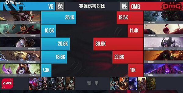 【战报】瞎子建立三路优势 OMG携多龙优势击败VG