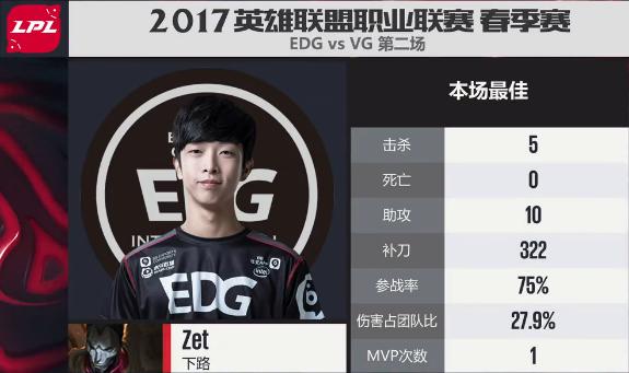 【战报】整体配合更加默契 EDG最终获胜